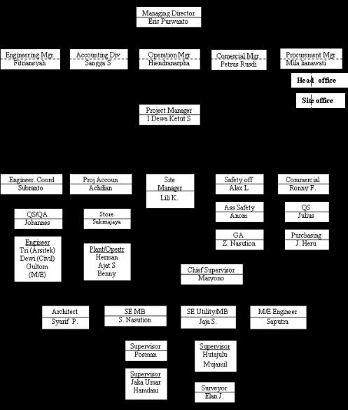 Gambar 1.4 struktur organisasi kontraktor